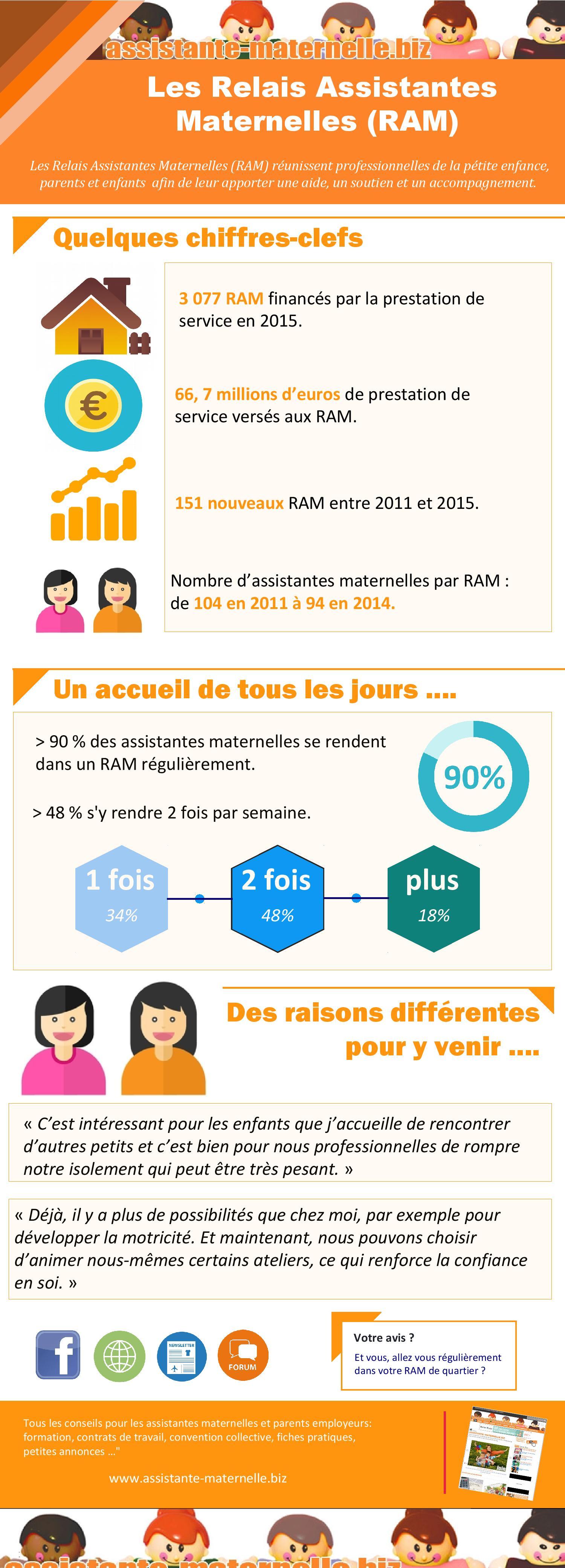 [Infographie] : Les Relais Assistantes Maternelles (RAM)